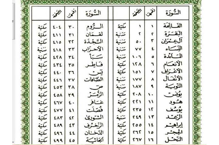 رواد مواقع التواصل يشيدون بقصة ترتيب سور القرآن